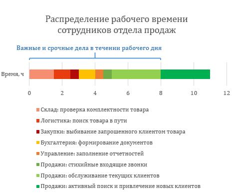 Распределение рабочего времени сотрудников