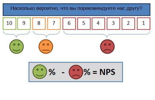 Формула расчёта NPS