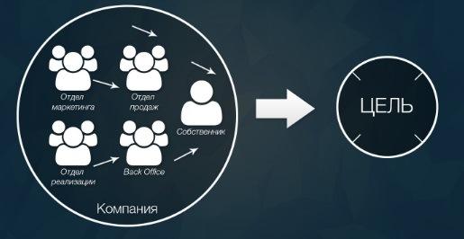 Как может быть при наличии бизнес стратегии