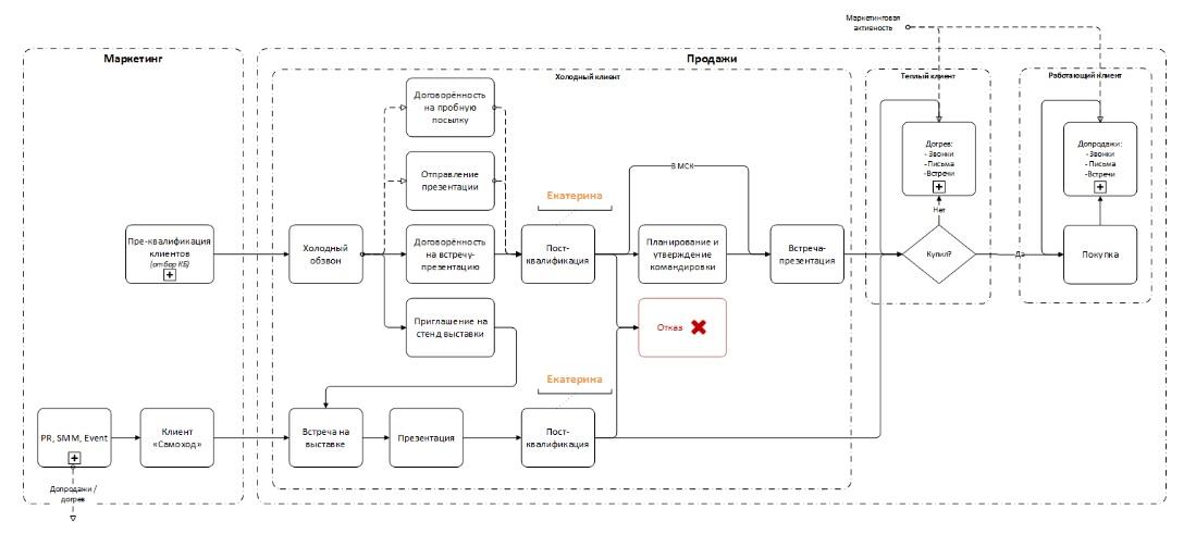 пример цикла взаимодействия с клиентом 1