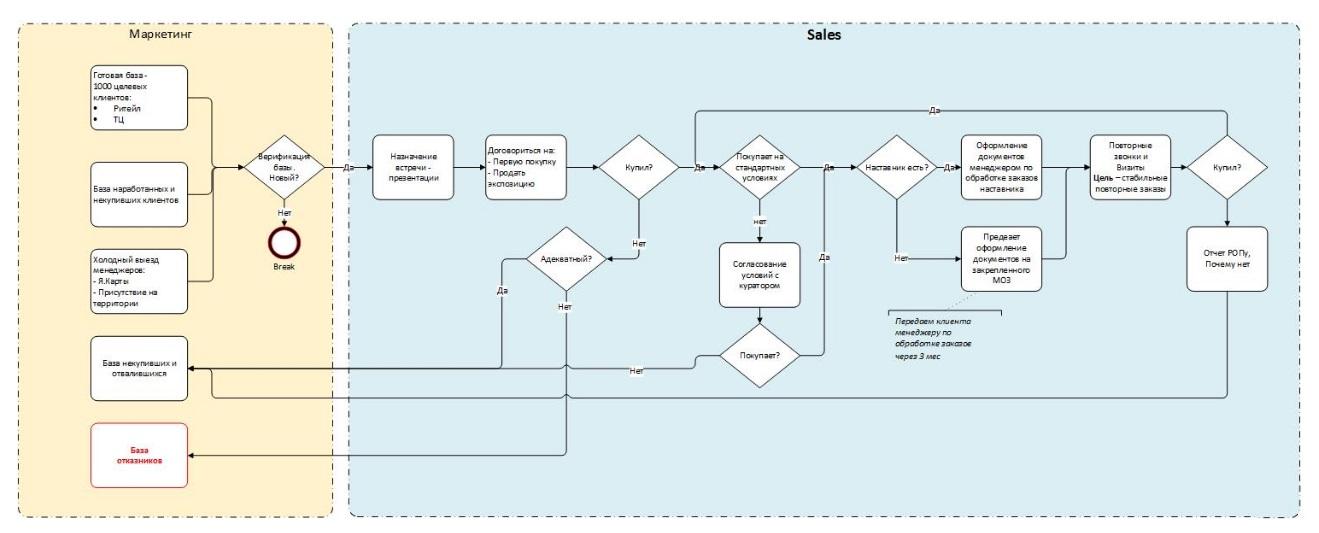 Пример цикла взаимодействия с клиентом 2