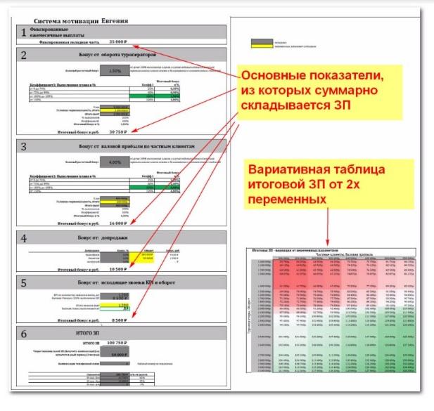 Пример плановой системы мотивации