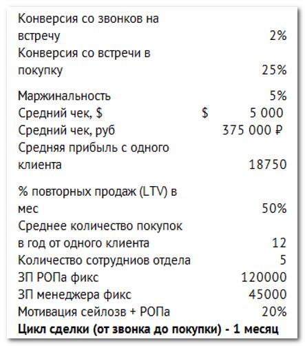 Показатели эффективности отдела продаж