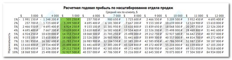 Расчёт прибыли в зависимости от среднего чека и маржинальности продукта