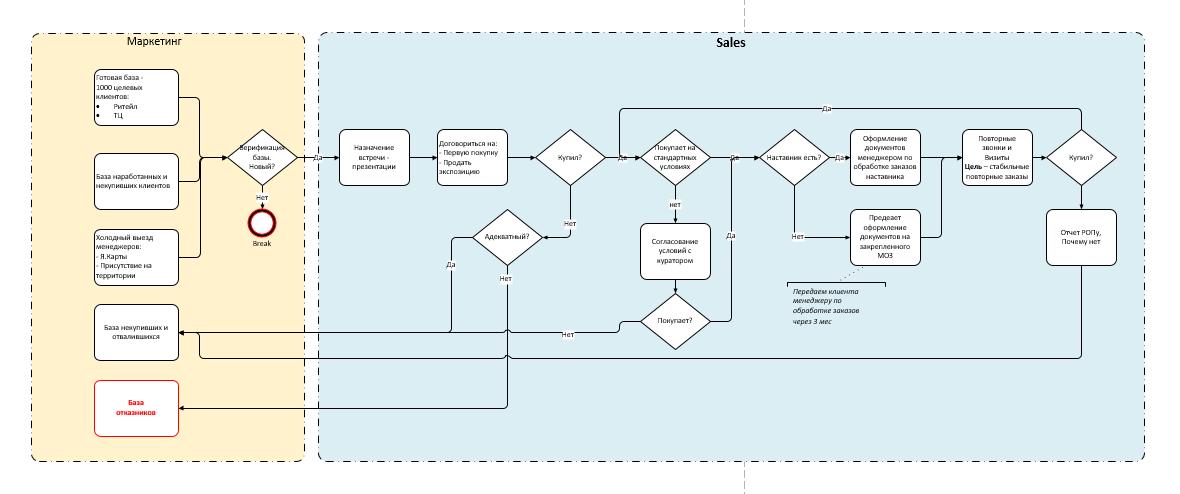 Вариант оформления бизнес-процесса в компании