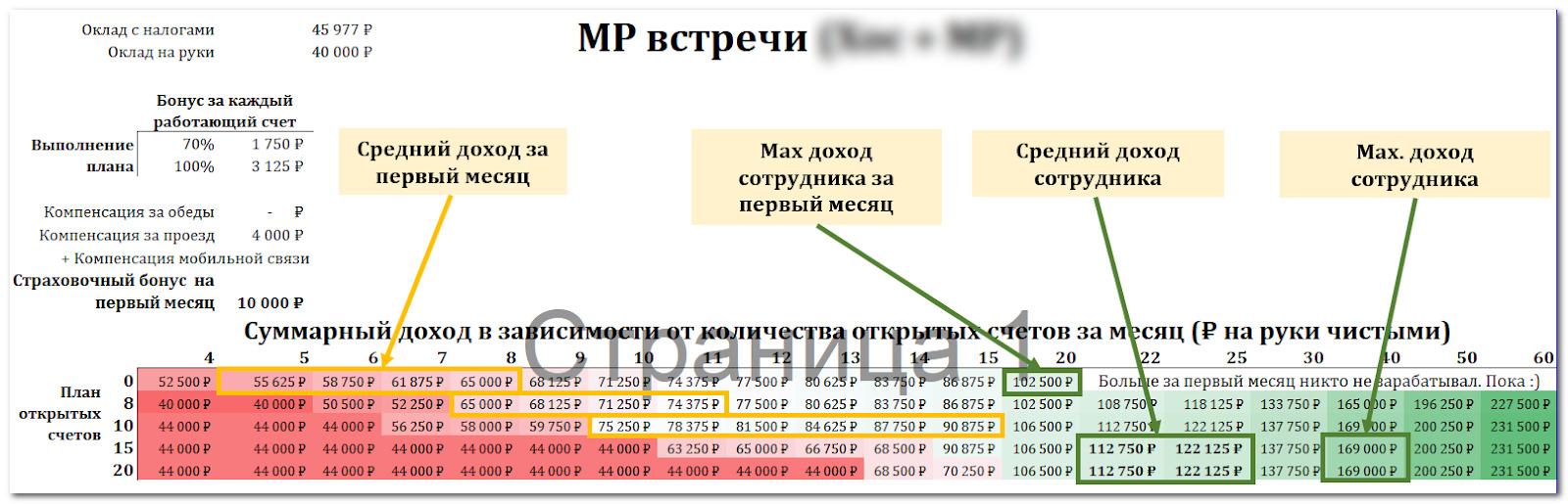 Пример визуализации системы мотивации для новых сотрудников отдела продаж